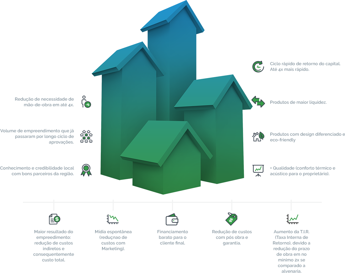 desenvolvimento-imobiliario-tecverde-vantagens