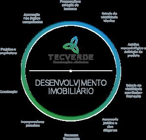 desenvolvimento-imobiliario-tecverde