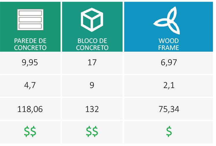 Comparativo de Tecnologias para um  Empreendimento de 250 Unidades de 43,8m²